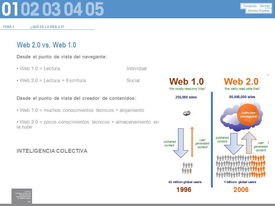 TEMA 3HERRAMIENTAS WEB Crear recursos… Mapas mentales Líneas de tiempo Videocuestionarios