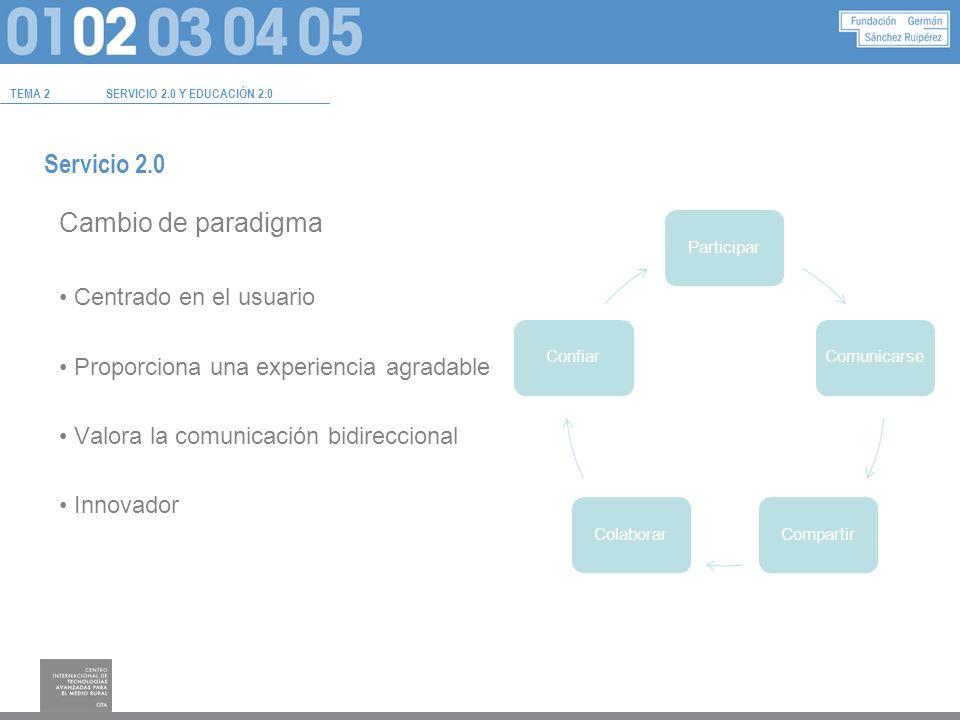 Servicio 2.0 Cambio de paradigma Centrado en el usuario Proporciona una experiencia agradable Valora la comunicación bidireccional Innovador TEMA 2SERVICIO 2.0 Y EDUCACIÓN 2.0 ParticiparComunicarseCompartirColaborarConfiar