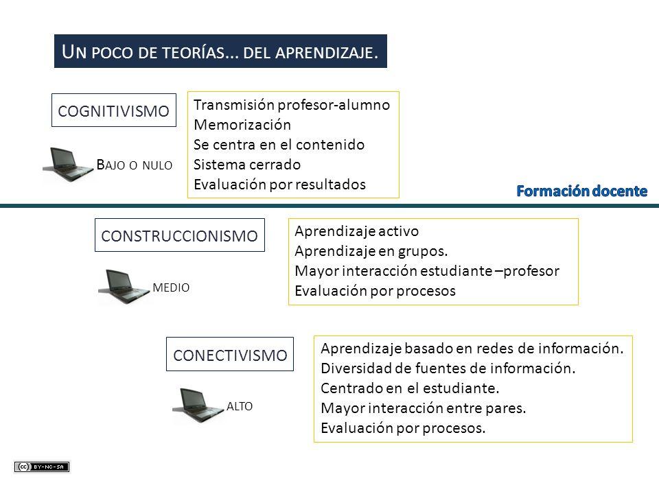 U N POCO DE TEORÍAS … DEL APRENDIZAJE. COGNITIVISMO CONSTRUCCIONISMO CONECTIVISMO Transmisión profesor-alumno Memorización Se centra en el contenido S