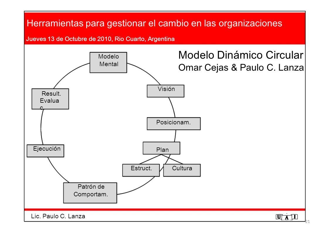 Herramientas para gestionar el cambio en las organizaciones Jueves 13 de Octubre de 2010, Rio Cuarto, Argentina Modelo Modelo Dinámico Circular Mental