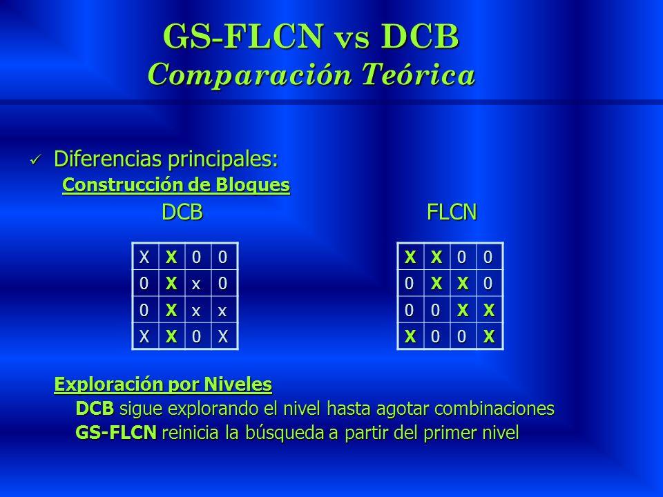 GS-FLCN vs DCB Comparación Teórica Diferencias principales: Diferencias principales: Construcción de Bloques DCB FLCN Exploración por Niveles DCB sigue explorando el nivel hasta agotar combinaciones DCB sigue explorando el nivel hasta agotar combinaciones GS-FLCN reinicia la búsqueda a partir del primer nivel GS-FLCN reinicia la búsqueda a partir del primer nivel XX00 0Xx0 0Xxx XX0XXX000XX0 00XX X00X