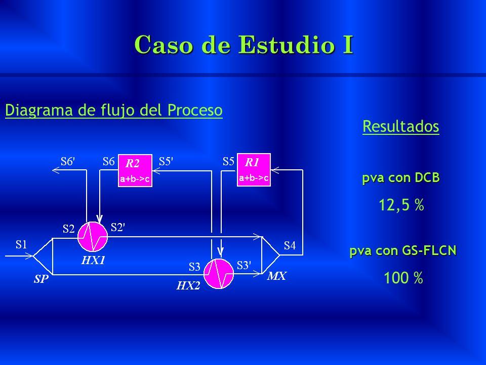 Caso de Estudio I Diagrama de flujo del Proceso Resultados pva con DCB 12,5 % pva con GS-FLCN 100 %
