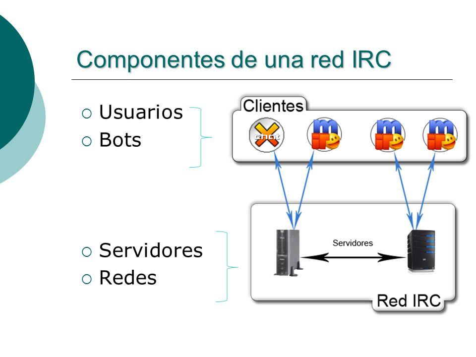 Conexiones con IRC Modo clienteModo servidor Acciones limitadasControl total por permisos Visibilidad de la red acotada Visibilidad total de la red Comandos simplesComandos restringidos Administración de servidores