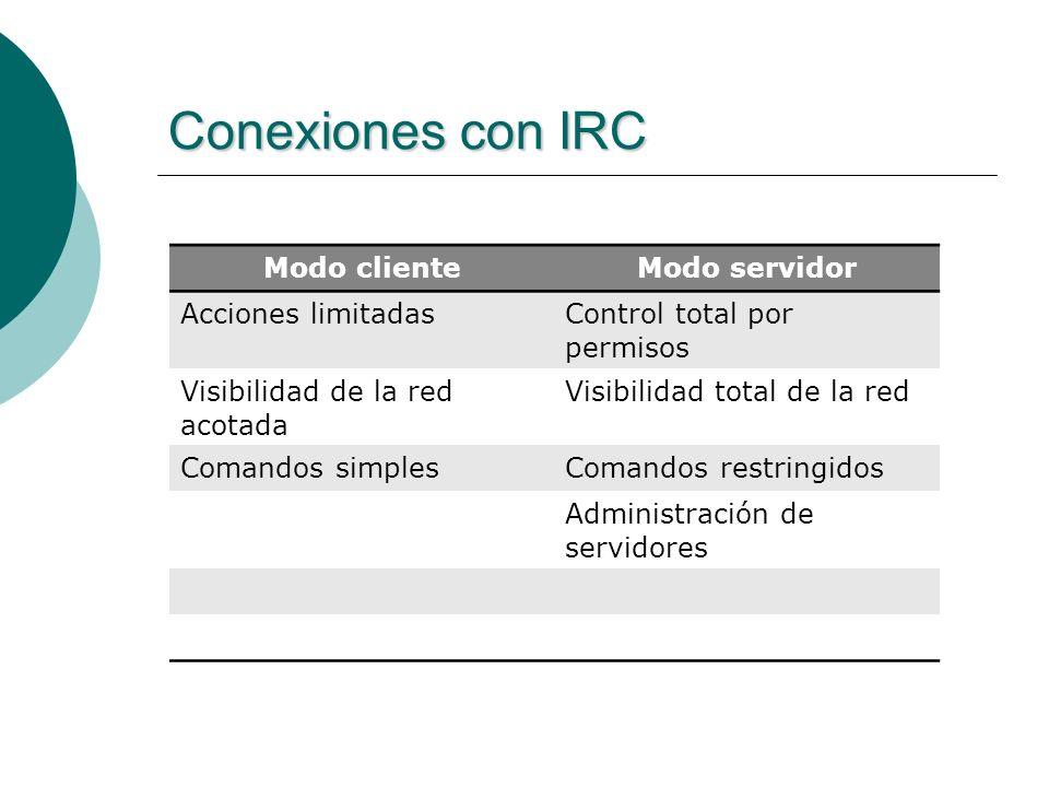 Base de datos Guardamos: Objetos de la red IRC Datos verificación de servicios Hibernate: Permite abstracción de la base de datos.