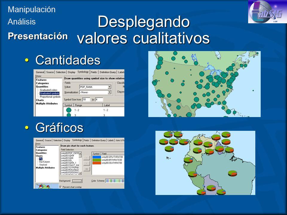 Desplegando valores cualitativos CantidadesCantidades GráficosGráficos Manipulación AnálisisPresentación