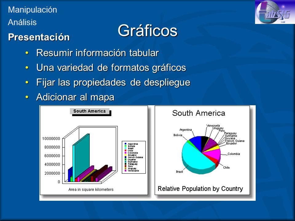 Gráficos Resumir información tabularResumir información tabular Una variedad de formatos gráficosUna variedad de formatos gráficos Fijar las propiedad