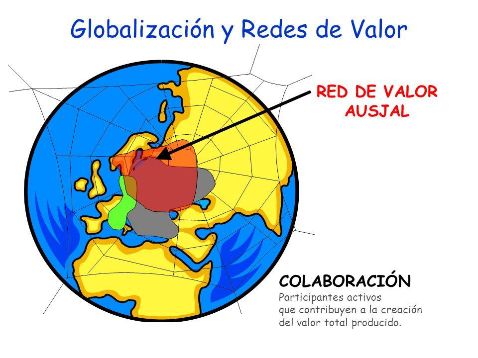 RED DE VALOR AUSJAL COLABORACIÓN Participantes activos que contribuyen a la creación del valor total producido. Globalización y Redes de Valor