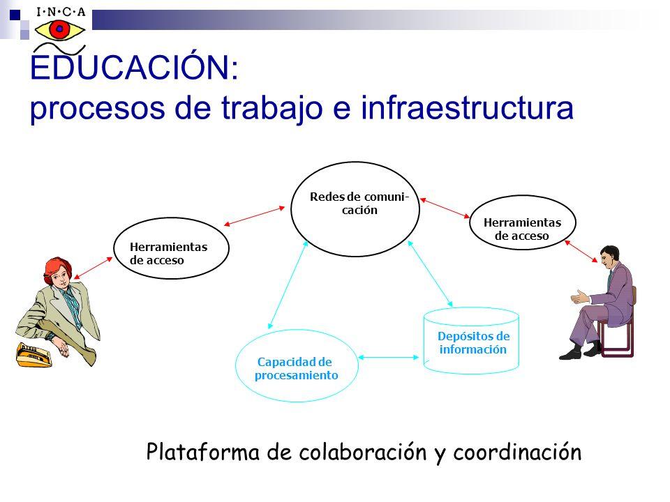 EDUCACIÓN: procesos de trabajo e infraestructura Redes de comuni- cación Herramientas de acceso Depósitos de información Capacidad de procesamiento He