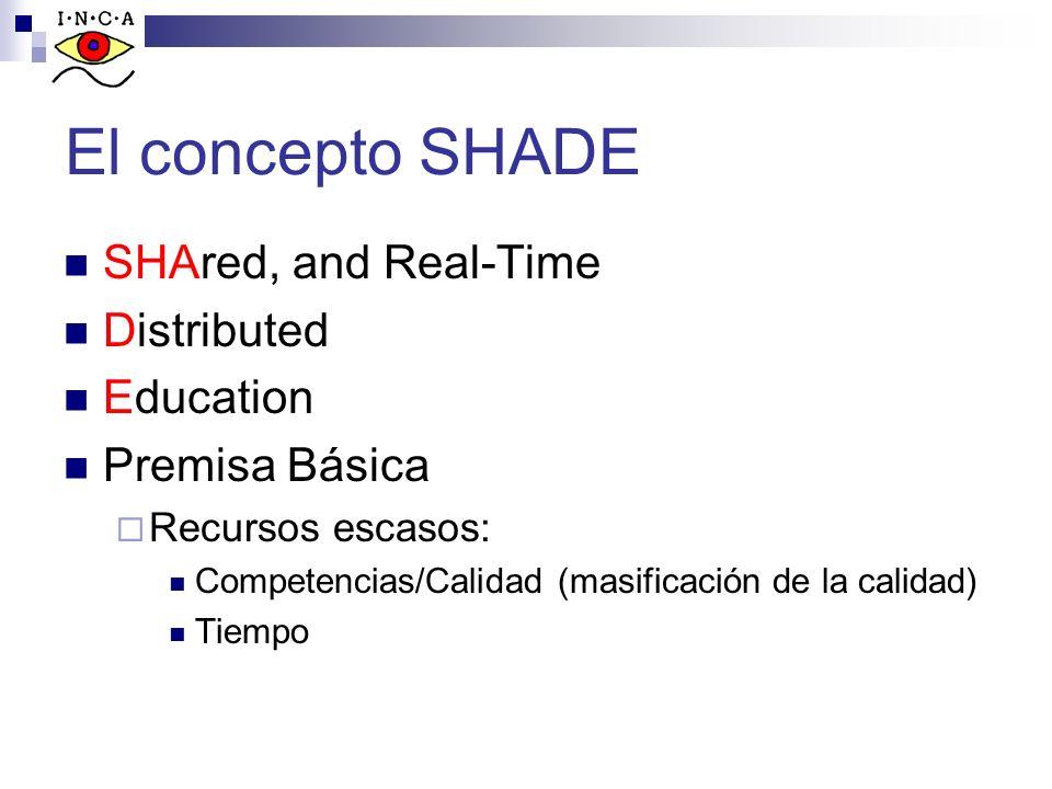 El concepto SHADE SHAred, and Real-Time Distributed Education Premisa Básica Recursos escasos: Competencias/Calidad (masificación de la calidad) Tiemp