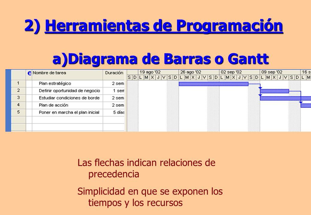 a)Diagrama de Barras o Gantt 2) Herramientas de Programación Las flechas indican relaciones de precedencia Simplicidad en que se exponen los tiempos y