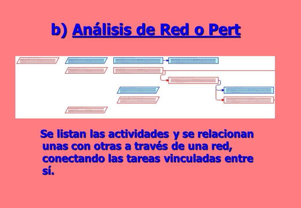 b) Análisis de Red o Pert Se listan las actividades y se relacionan unas con otras a través de una red, conectando las tareas vinculadas entre sí. Se