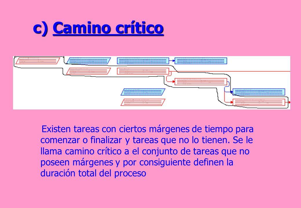 c) Camino crítico Existen tareas con ciertos márgenes de tiempo para comenzar o finalizar y tareas que no lo tienen. Se le llama camino crítico a el c