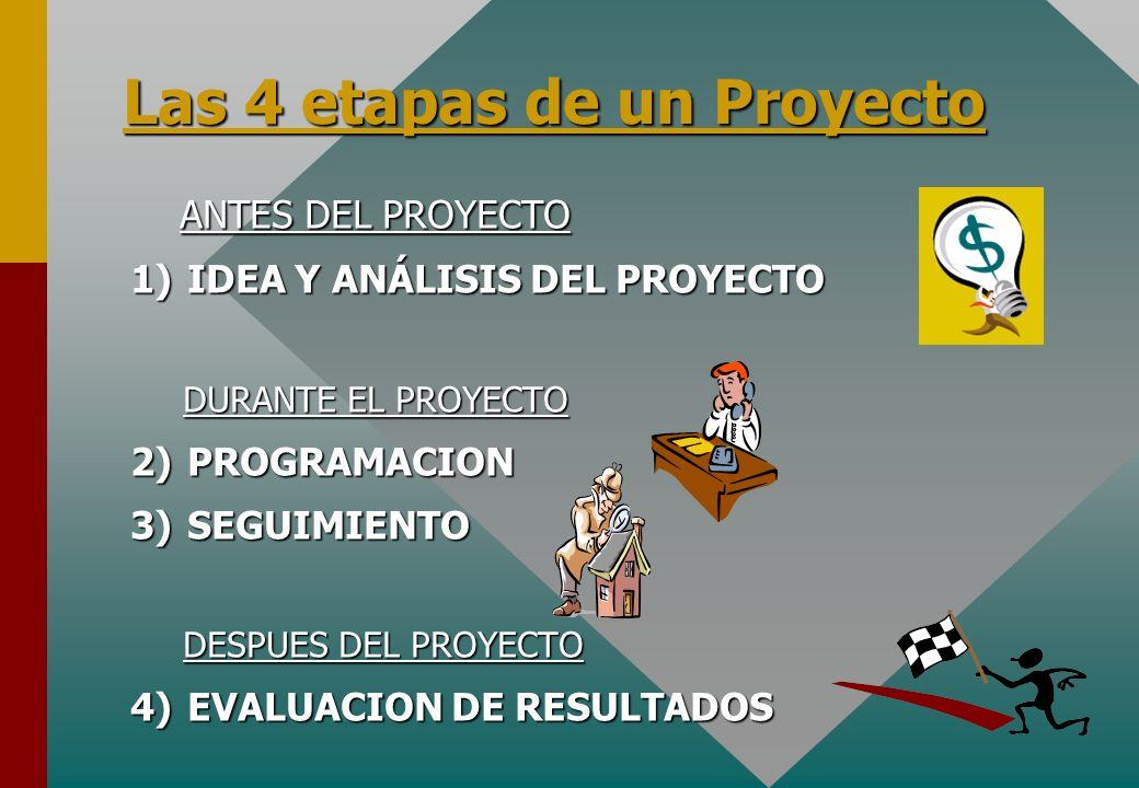 ANTES DEL PROYECTO ANTES DEL PROYECTO 1)IDEA Y ANÁLISIS DEL PROYECTO DURANTE EL PROYECTO 2)PROGRAMACION 3)SEGUIMIENTO DESPUES DEL PROYECTO 4)EVALUACIO