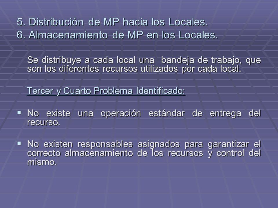 5. Distribución de MP hacia los Locales. 6. Almacenamiento de MP en los Locales. Se distribuye a cada local una bandeja de trabajo, que son los difere