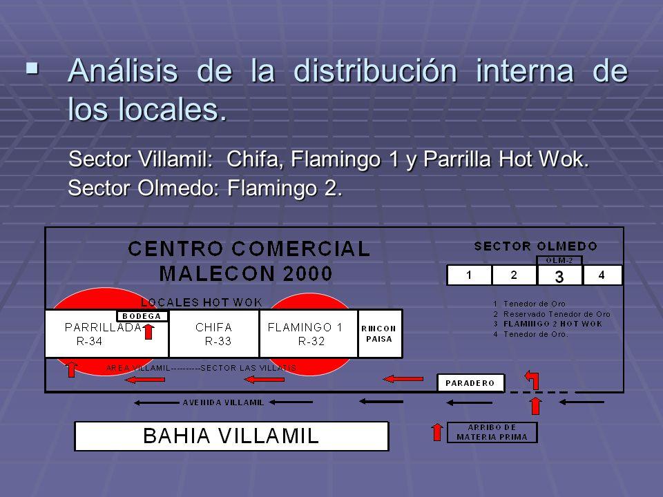 Análisis de la distribución interna de los locales. Análisis de la distribución interna de los locales. Sector Villamil: Chifa, Flamingo 1 y Parrilla