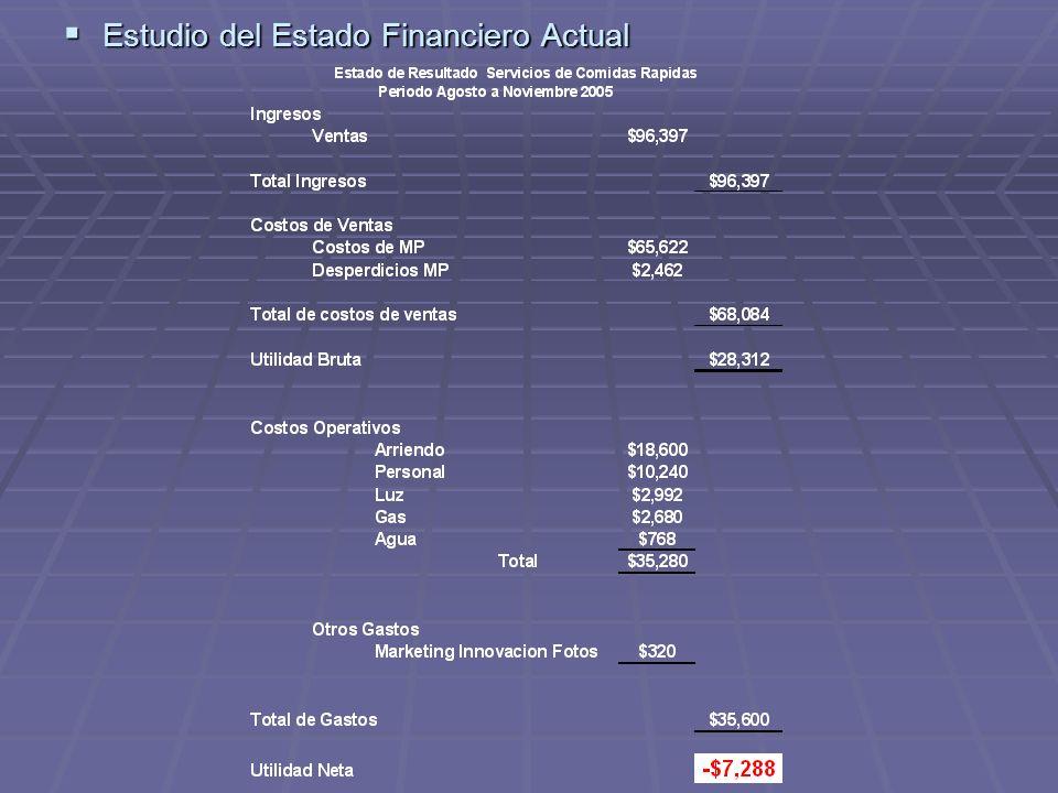 Estudio del Estado Financiero Actual Estudio del Estado Financiero Actual