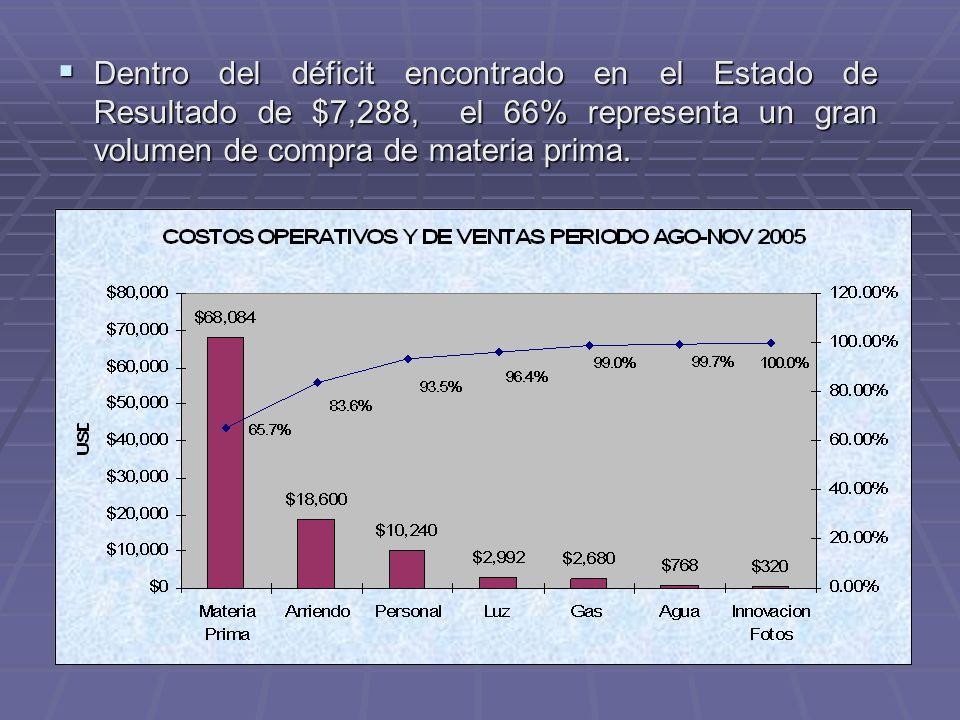 Dentro del déficit encontrado en el Estado de Resultado de $7,288, el 66% representa un gran volumen de compra de materia prima. Dentro del déficit en