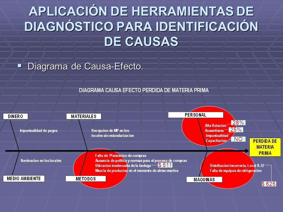 APLICACIÓN DE HERRAMIENTAS DE DIAGNÓSTICO PARA IDENTIFICACIÓN DE CAUSAS Diagrama de Causa-Efecto. Diagrama de Causa-Efecto. 28% 25% NO $ 511 $ 625