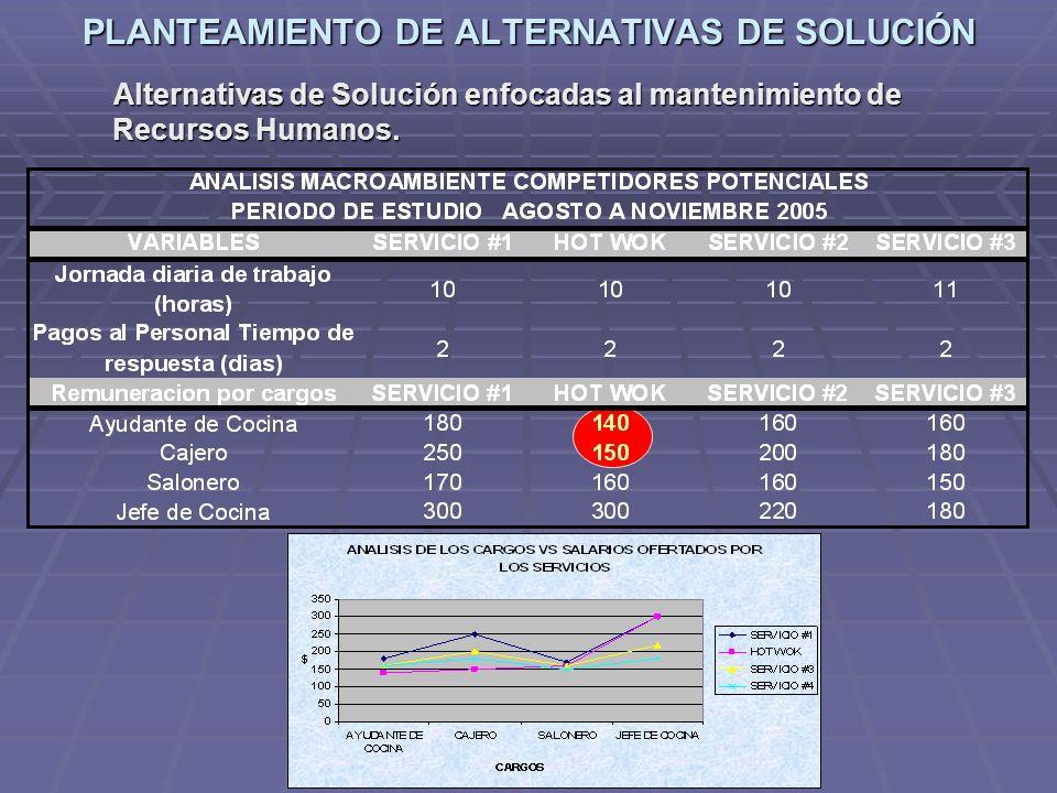 PLANTEAMIENTO DE ALTERNATIVAS DE SOLUCIÓN Alternativas de Solución enfocadas al mantenimiento de Recursos Humanos. Alternativas de Solución enfocadas