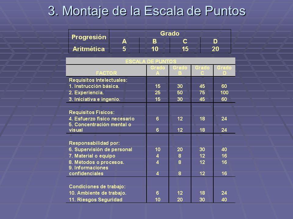 3. Montaje de la Escala de Puntos