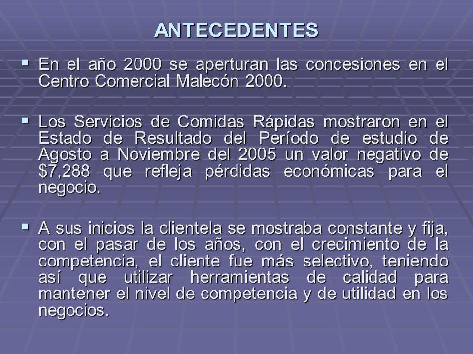 ANTECEDENTES En el año 2000 se aperturan las concesiones en el Centro Comercial Malecón 2000. En el año 2000 se aperturan las concesiones en el Centro