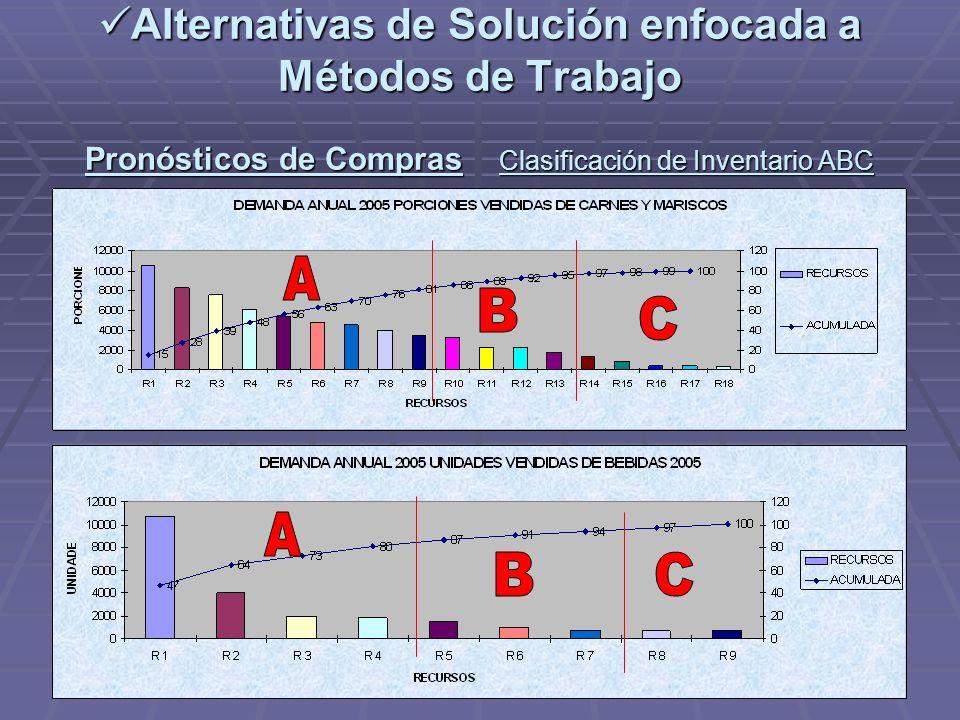 Alternativas de Solución enfocada a Métodos de Trabajo Pronósticos de Compras Clasificación de Inventario ABC Alternativas de Solución enfocada a Méto