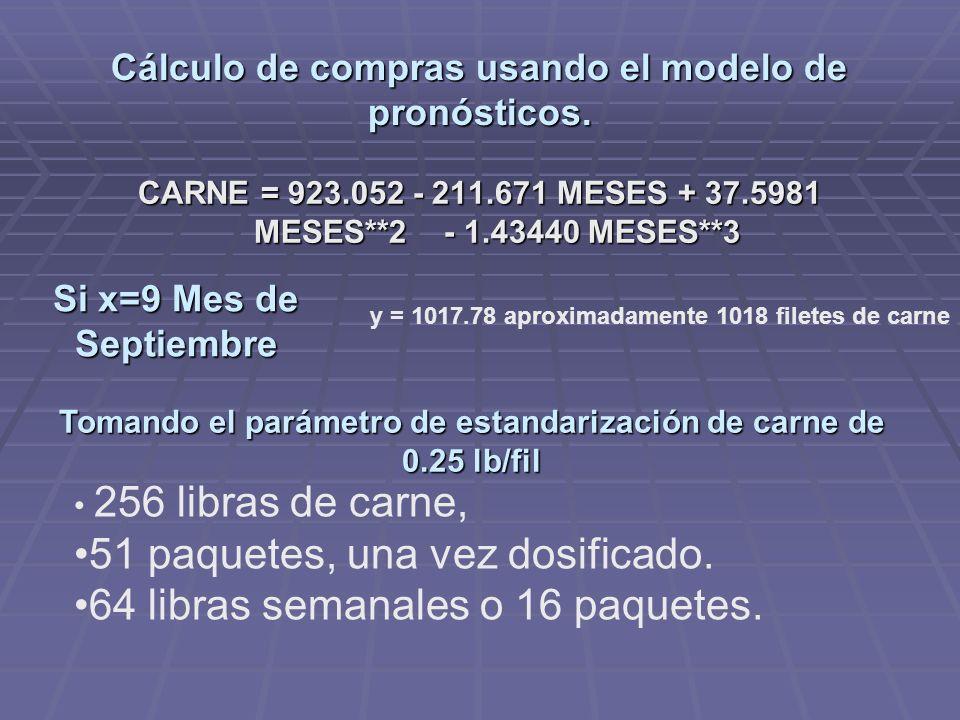 Cálculo de compras usando el modelo de pronósticos. CARNE = 923.052 - 211.671 MESES + 37.5981 MESES**2 - 1.43440 MESES**3 Si x=9 Mes de Septiembre y =