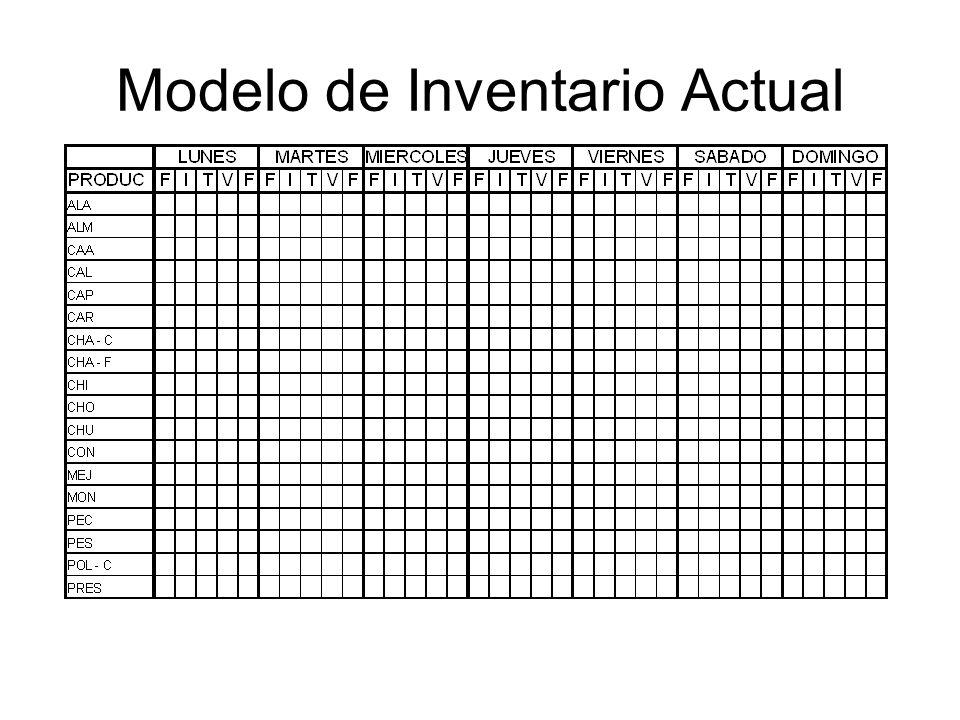 Modelo de Inventario Actual