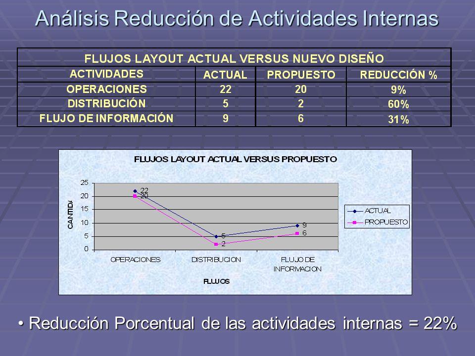 Análisis Reducción de Actividades Internas Reducción Porcentual de las actividades internas = 22% Reducción Porcentual de las actividades internas = 2