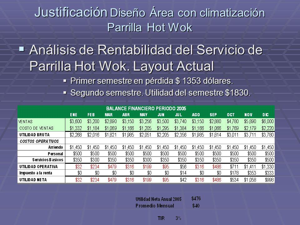 Justificación Diseño Área con climatización Parrilla Hot Wok Análisis de Rentabilidad del Servicio de Parrilla Hot Wok. Layout Actual Análisis de Rent