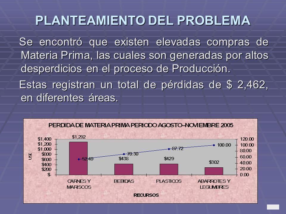 PLANTEAMIENTO DEL PROBLEMA Se encontró que existen elevadas compras de Materia Prima, las cuales son generadas por altos desperdicios en el proceso de