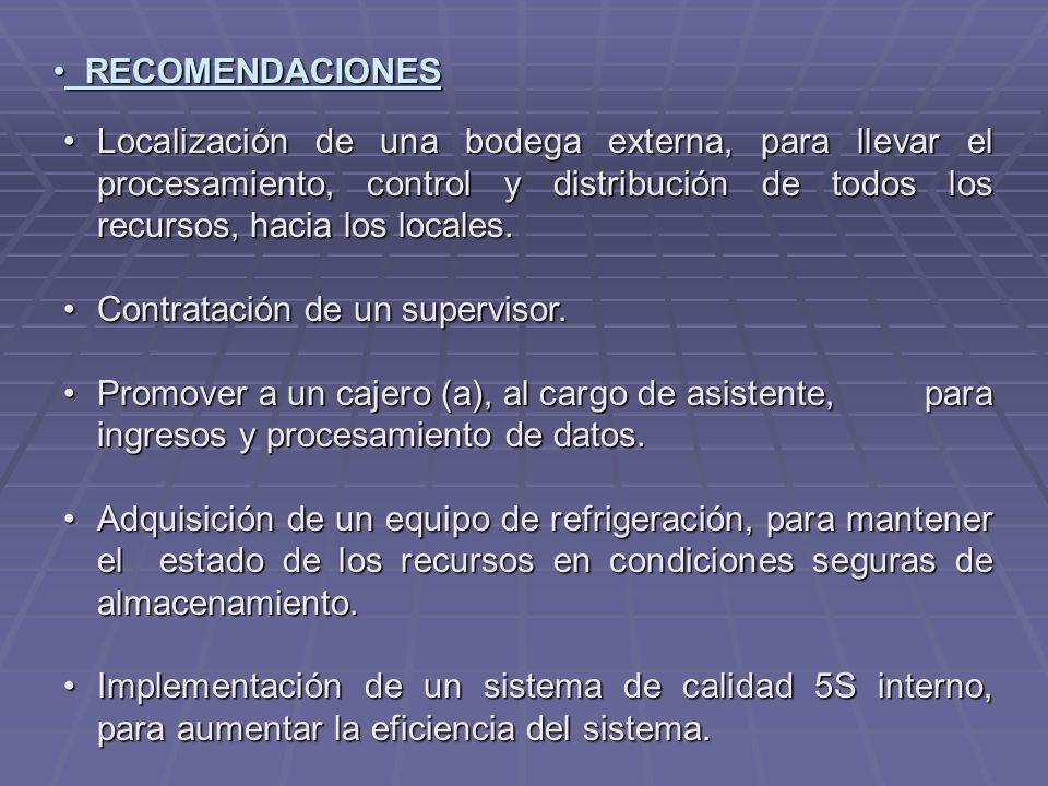 RECOMENDACIONES RECOMENDACIONES Localización de una bodega externa, para llevar el procesamiento, control y distribución de todos los recursos, hacia