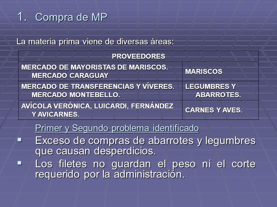 1. Compra de MP La materia prima viene de diversas áreas: Primer y Segundo problema identificado Exceso de compras de abarrotes y legumbres que causan