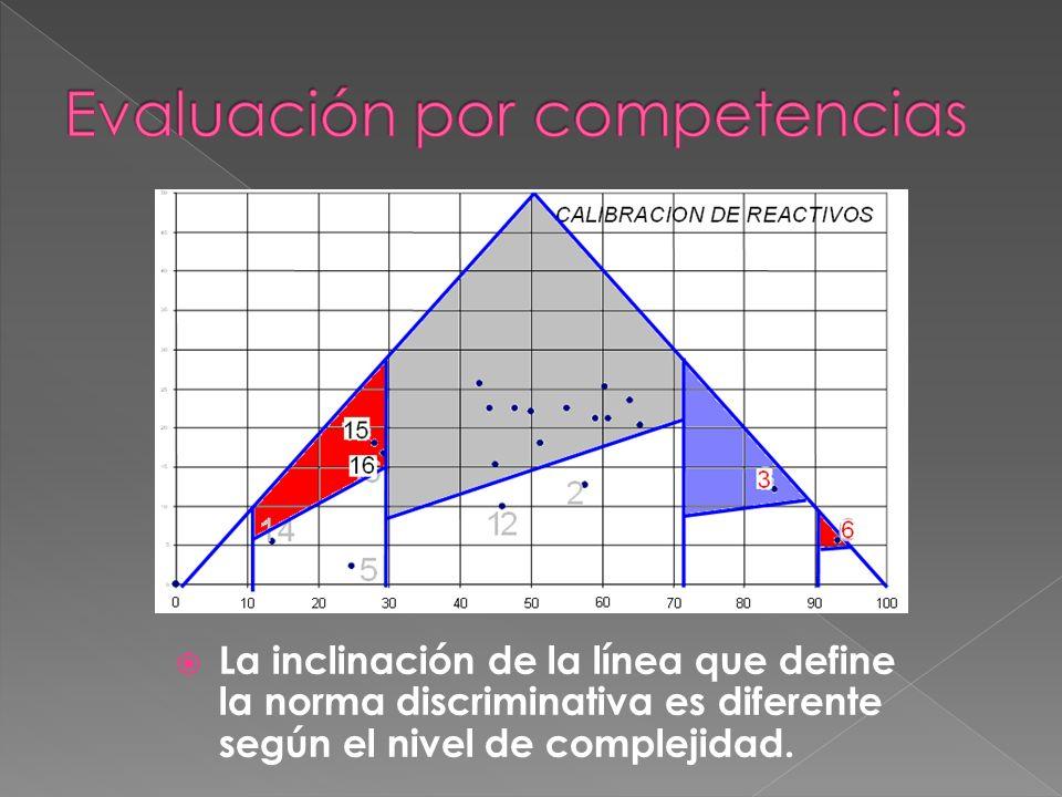 La inclinación de la línea que define la norma discriminativa es diferente según el nivel de complejidad.
