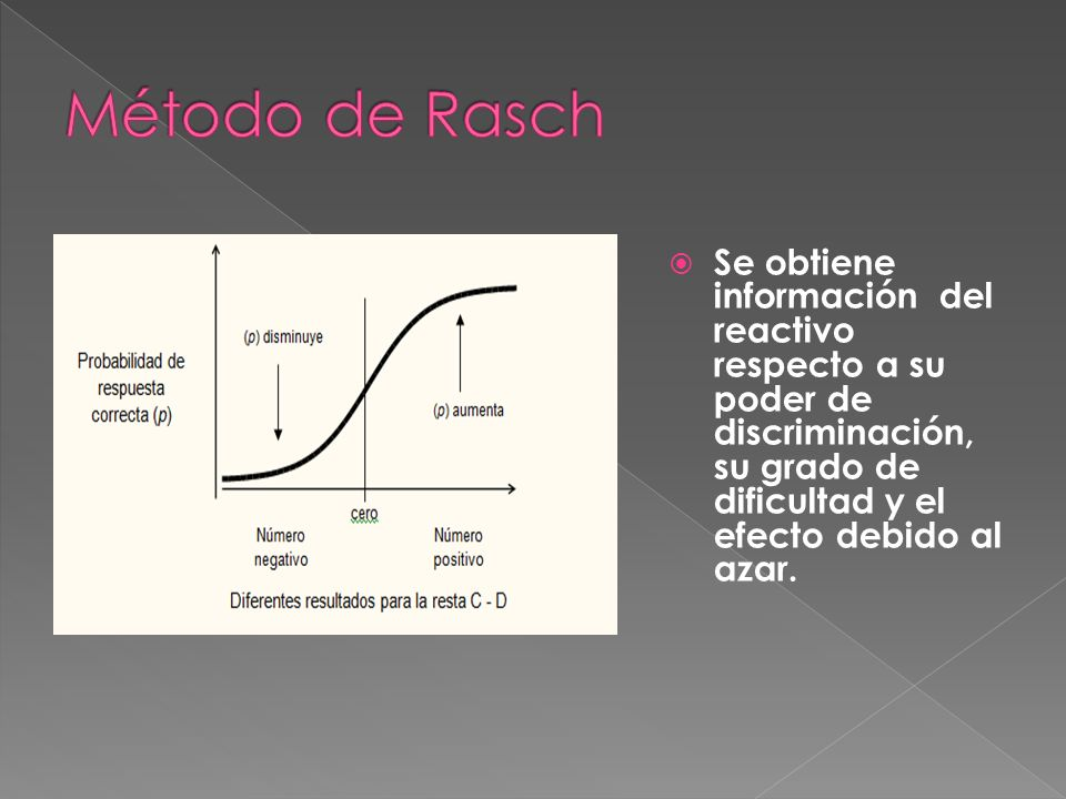 Se obtiene información del reactivo respecto a su poder de discriminación, su grado de dificultad y el efecto debido al azar.
