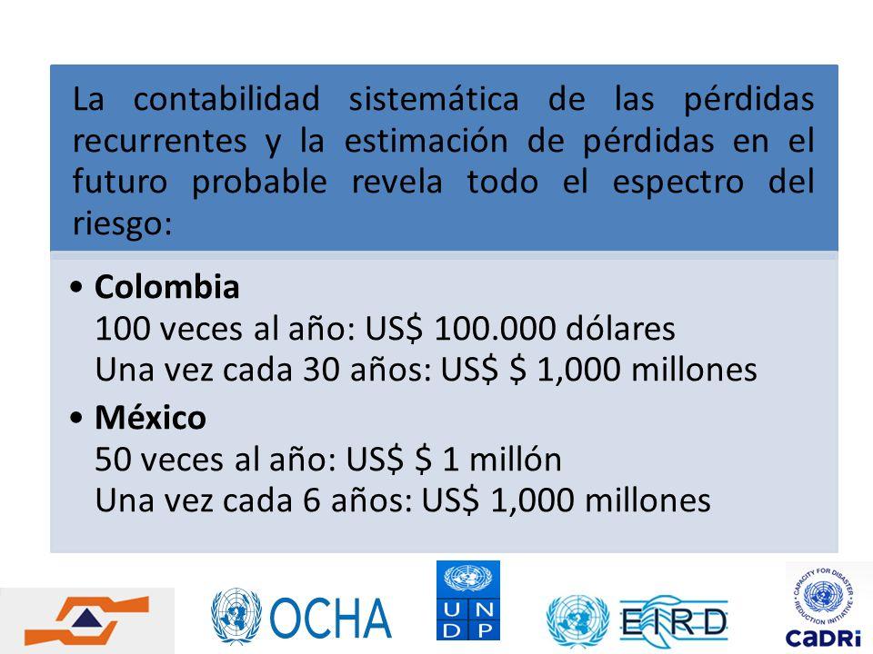 La contabilidad sistemática de las pérdidas recurrentes y la estimación de pérdidas en el futuro probable revela todo el espectro del riesgo: Colombia