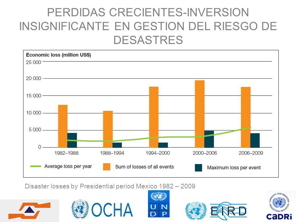 PERDIDAS CRECIENTES-INVERSION INSIGNIFICANTE EN GESTION DEL RIESGO DE DESASTRES Disaster losses by Presidential period Mexico 1982 – 2009