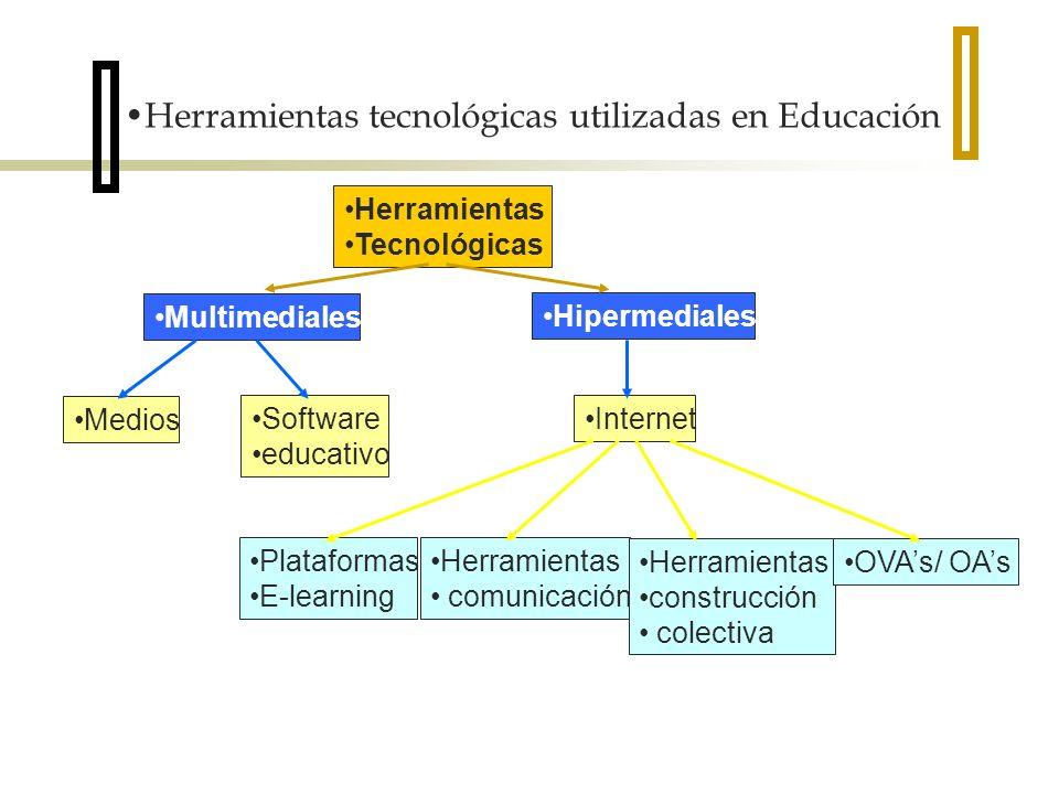 Herramientas Tecnológicas Multimediales Hipermediales Medios Software educativo Internet Plataformas E-learning Herramientas comunicación Herramientas construcción colectiva OVAs/ OAs