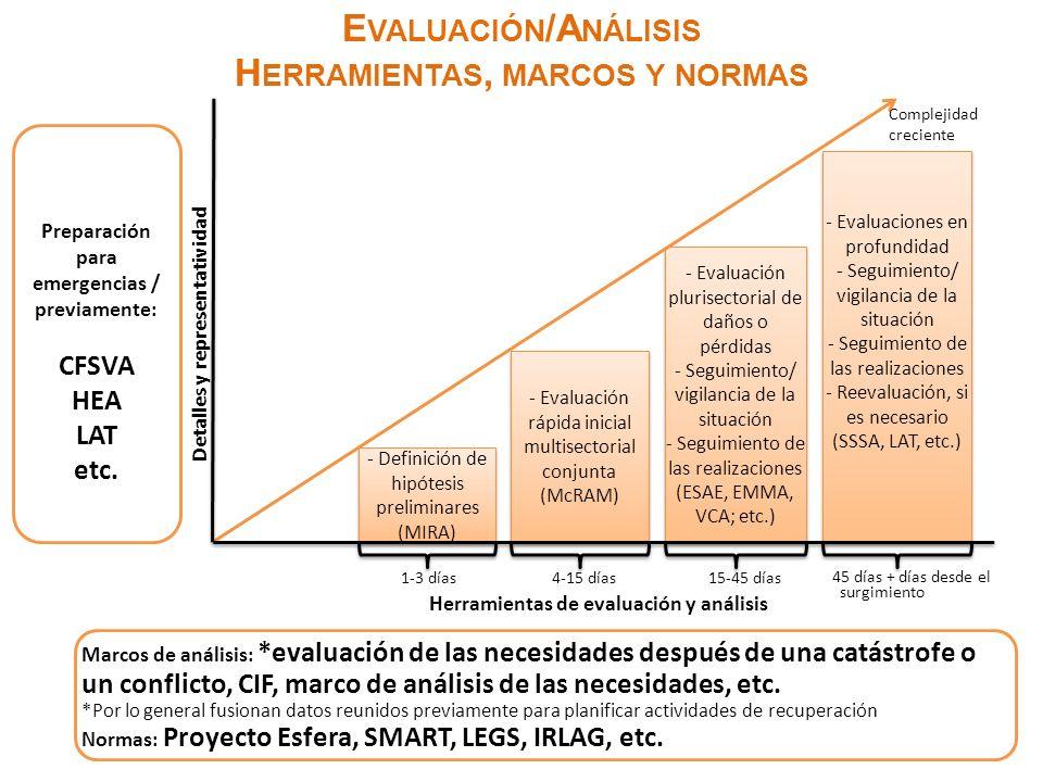 E VALUACIÓN /A NÁLISIS H ERRAMIENTAS, MARCOS Y NORMAS - Definición de hipótesis preliminares (MIRA) - Definición de hipótesis preliminares (MIRA) - Evaluación rápida inicial multisectorial conjunta (McRAM) - Evaluación rápida inicial multisectorial conjunta (McRAM) - Evaluación plurisectorial de daños o pérdidas - Seguimiento/ vigilancia de la situación - Seguimiento de las realizaciones (ESAE, EMMA, VCA; etc.) - Evaluación plurisectorial de daños o pérdidas - Seguimiento/ vigilancia de la situación - Seguimiento de las realizaciones (ESAE, EMMA, VCA; etc.) - Evaluaciones en profundidad - Seguimiento/ vigilancia de la situación - Seguimiento de las realizaciones - Reevaluación, si es necesario (SSSA, LAT, etc.) - Evaluaciones en profundidad - Seguimiento/ vigilancia de la situación - Seguimiento de las realizaciones - Reevaluación, si es necesario (SSSA, LAT, etc.) Detalles y representatividad Complejidad creciente 1-3 días4-15 días15-45 días 45 días + días desde el surgimiento Herramientas de evaluación y análisis Preparación para emergencias / previamente: CFSVA HEA LAT etc.
