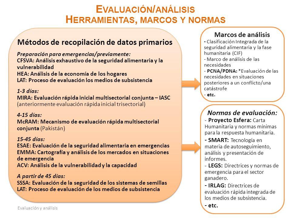 Evaluación y análisis E VALUACIÓN / ANÁLISIS H ERRAMIENTAS, MARCOS Y NORMAS Métodos de recopilación de datos primarios Preparación para emergencias/previamente: CFSVA: Análisis exhaustivo de la seguridad alimentaria y la vulnerabilidad HEA: Análisis de la economía de los hogares LAT: Proceso de evaluación los medios de subsistencia 1-3 días: MIRA: Evaluación rápida inicial multisectorial conjunta – IASC (anteriormente evaluación rápida inicial trisectorial) 4-15 días: McRAM: Mecanismo de evaluación rápida multisectorial conjunta (Pakistán) 15-45 días: ESAE: Evaluación de la seguridad alimentaria en emergencias EMMA: Cartografía y análisis de los mercados en situaciones de emergencia ACV: Análisis de la vulnerabilidad y la capacidad A partir de 45 días: SSSA: Evaluación de la seguridad de los sistemas de semillas LAT: Proceso de evaluación de los medios de subsistencia Métodos de recopilación de datos primarios Preparación para emergencias/previamente: CFSVA: Análisis exhaustivo de la seguridad alimentaria y la vulnerabilidad HEA: Análisis de la economía de los hogares LAT: Proceso de evaluación los medios de subsistencia 1-3 días: MIRA: Evaluación rápida inicial multisectorial conjunta – IASC (anteriormente evaluación rápida inicial trisectorial) 4-15 días: McRAM: Mecanismo de evaluación rápida multisectorial conjunta (Pakistán) 15-45 días: ESAE: Evaluación de la seguridad alimentaria en emergencias EMMA: Cartografía y análisis de los mercados en situaciones de emergencia ACV: Análisis de la vulnerabilidad y la capacidad A partir de 45 días: SSSA: Evaluación de la seguridad de los sistemas de semillas LAT: Proceso de evaluación de los medios de subsistencia Normas de evaluación: - Proyecto Esfera: Carta Humanitaria y normas mínimas para la respuesta humanitaria.