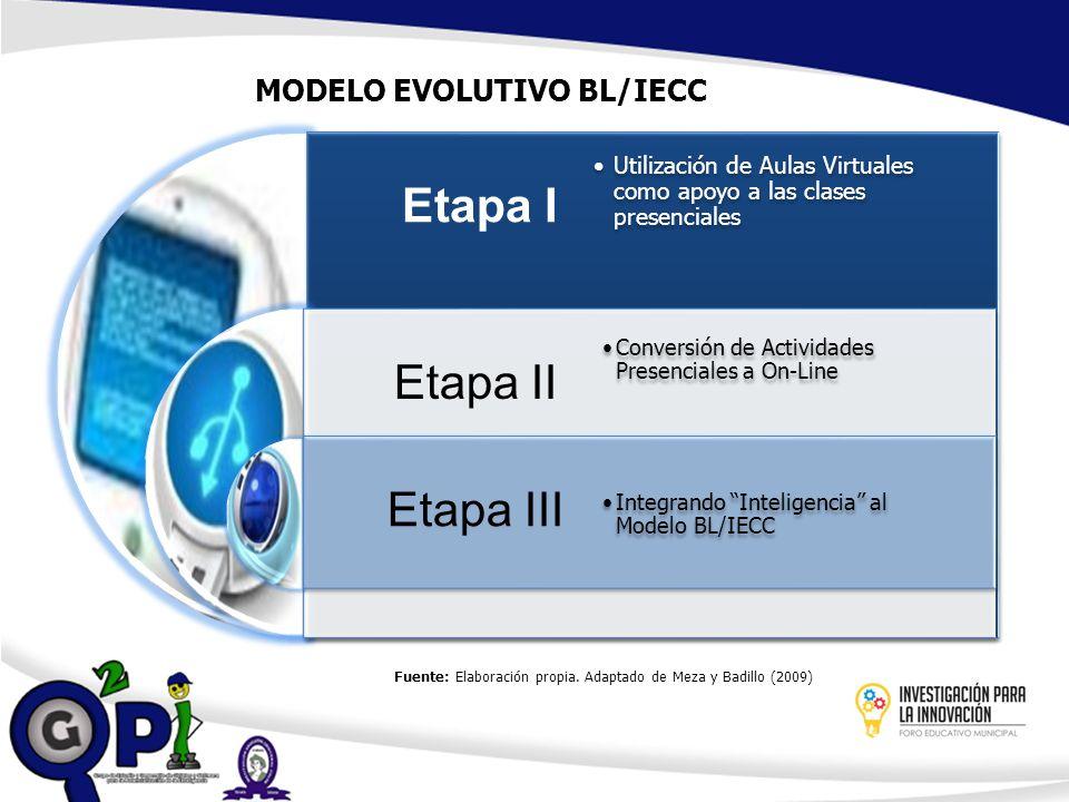MODELO EVOLUTIVO BL/IECC Etapa I Etapa II Etapa III Utilización de Aulas Virtuales como apoyo a las clases presenciales Conversión de Actividades Pres