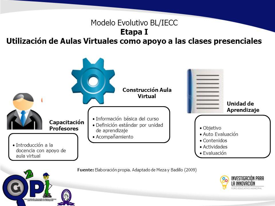 Introducción a la docencia con apoyo de aula virtual Información básica del curso Definición estándar por unidad de aprendizaje Acompañamiento Objetiv