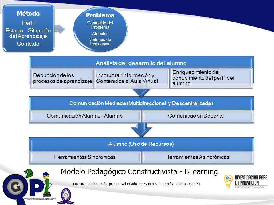 Modelo Pedagógico Constructivista - BLearning Alumno (Uso de Recursos) Herramientas SincrónicasHerramientas Asincrónicas Comunicación Mediada (Multidi