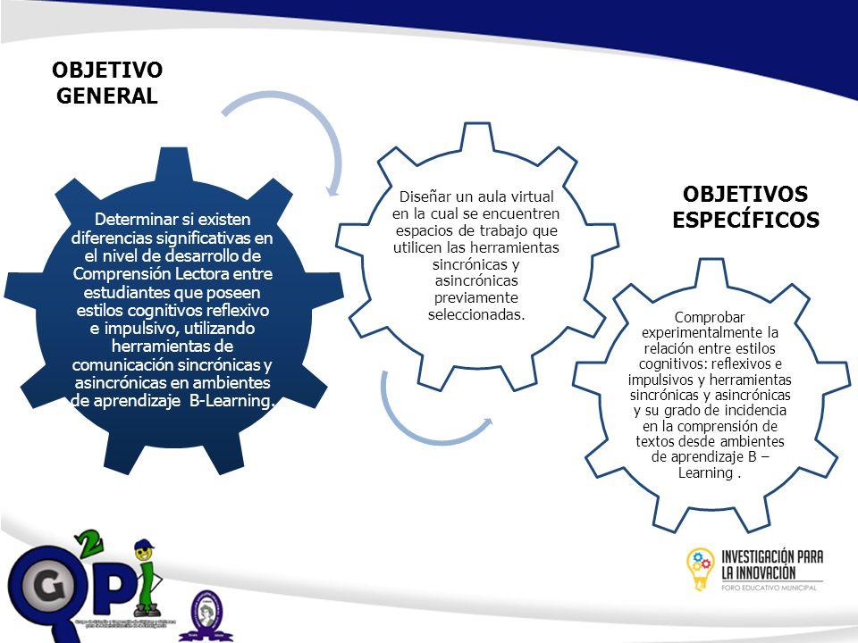 Resultados Parciales Pedagógico Prueba MFFT – Software EMIC (Serverá y Llabrés, 2009) Criterios - Instrumento Comprensión Lectora - Jaimes (2012) & Pandiella Macías (2007) Tecnológico Selección de las herramientas Sincrónicas y Asincrónicas a utilizar (Chat & Foro) - Salazar (2006) Diseño de Modelo BL/IECC - Modelo Pedagógico – Modelo Tecnológico Aula Virtual en la Plataforma Moodle 2.0 Quitian (2009).