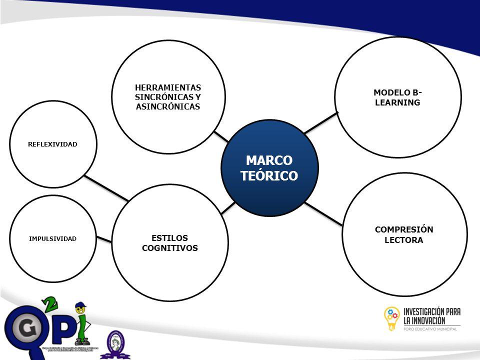 MARCO TEÓRICO MODELO B- LEARNING HERRAMIENTAS SINCRÓNICAS Y ASINCRÓNICAS ESTILOS COGNITIVOS COMPRESIÓN LECTORA REFLEXIVIDAD IMPULSIVIDAD