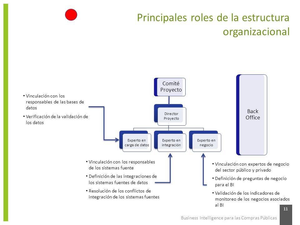 Business Intelligence para las Compras Públicas 11 Principales roles de la estructura organizacional Director Proyecto Experto en carga de datos Exper