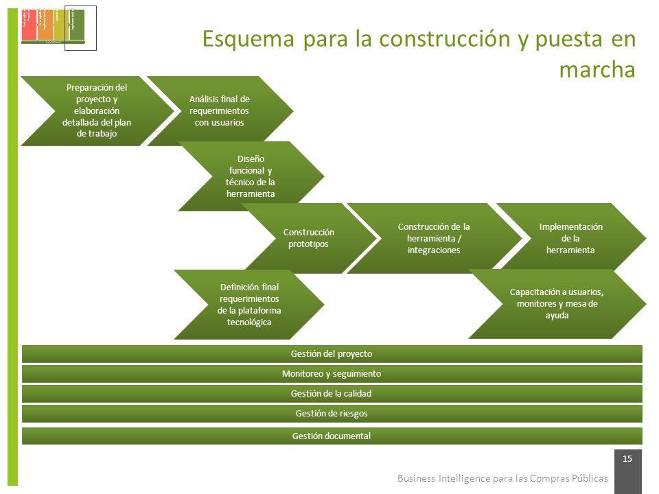Business Intelligence para las Compras Públicas 15 Esquema para la construcción y puesta en marcha Preparación del proyecto y elaboración detallada de