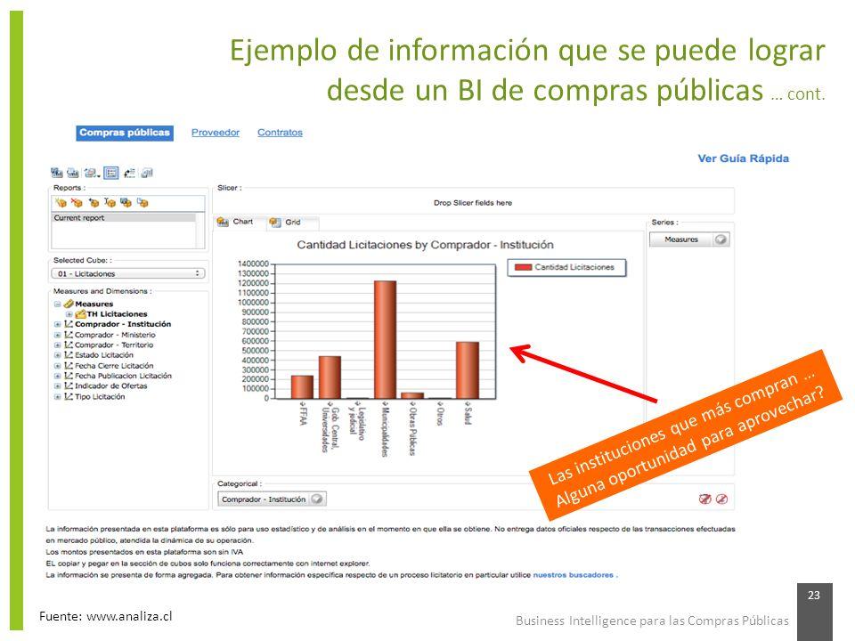 Business Intelligence para las Compras Públicas 23 Ejemplo de información que se puede lograr desde un BI de compras públicas … cont. Fuente: www.anal