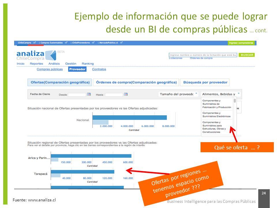 Business Intelligence para las Compras Públicas 24 Ejemplo de información que se puede lograr desde un BI de compras públicas … cont. Fuente: www.anal