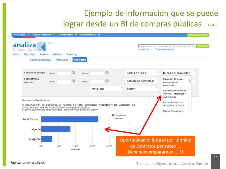 Business Intelligence para las Compras Públicas 27 Ejemplo de información que se puede lograr desde un BI de compras públicas … cont. Fuente: www.anal